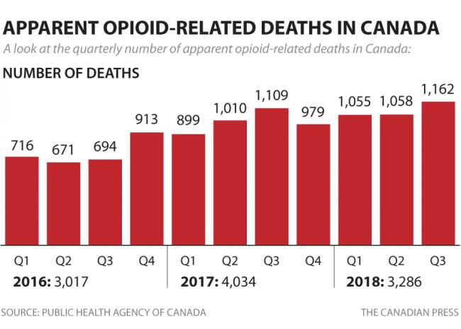 cp-opioid-related-deaths-q3-2018.png