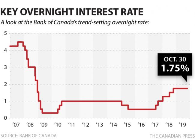 cp-bank-key-overnight-rate-oct2019.png